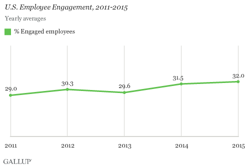 US Employee Engagement 2011 to 2015 Chart