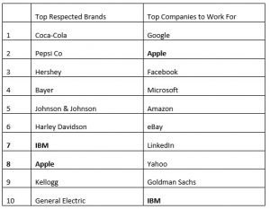 List of Top Respected Brands and Companies to Work For