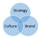 the ultimate trifecta is the alignment of strategy, brand and culture