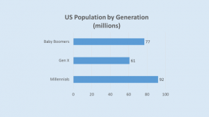 US Population by Generations
