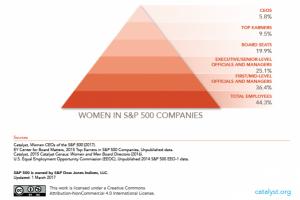 Women in S&P 00 Companies