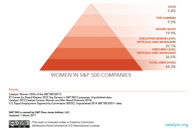 Women in S&P 00 Companies