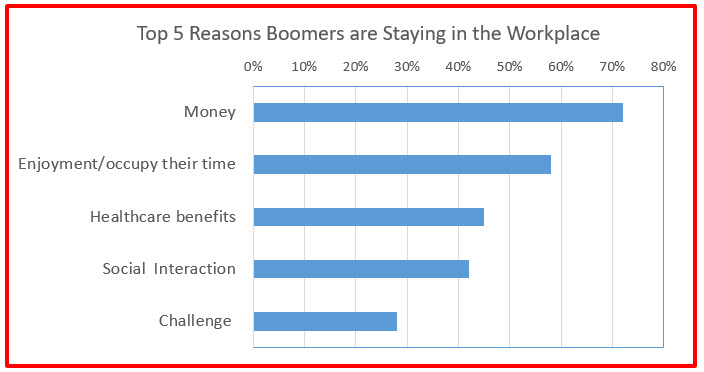 Top 5 reasons Baby Boomers are not retiring
