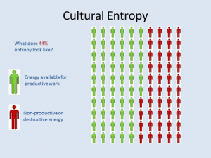 Workplace Cultural Entrophy Graph