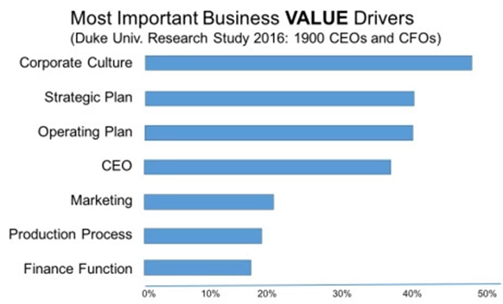 Most Important Business Value Drivers