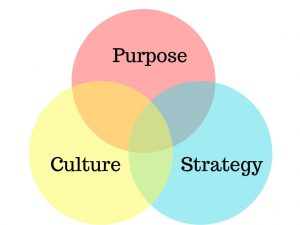 workplace culture alignment
