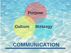 communication workplace culture