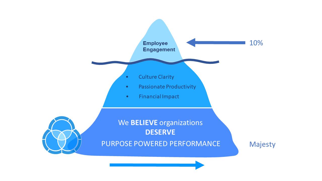 purpose-powered performance iceberg
