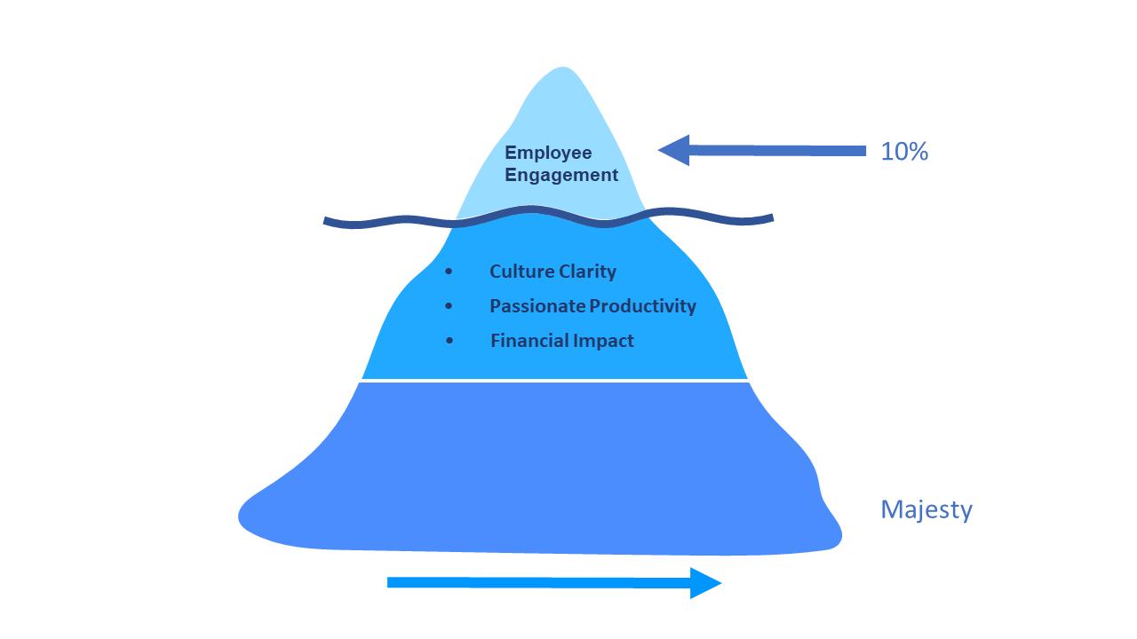 culture results iceberg