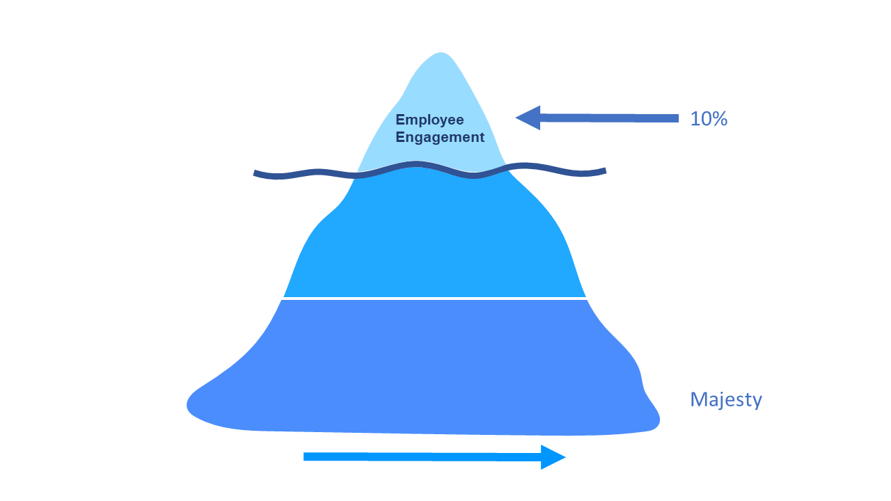 employee engagement iceberg tip